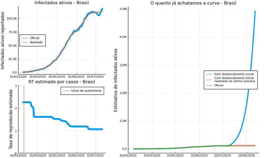 Estudo demonstra comportamento da curva do coronavírus, levando em conta o isolamento social no país