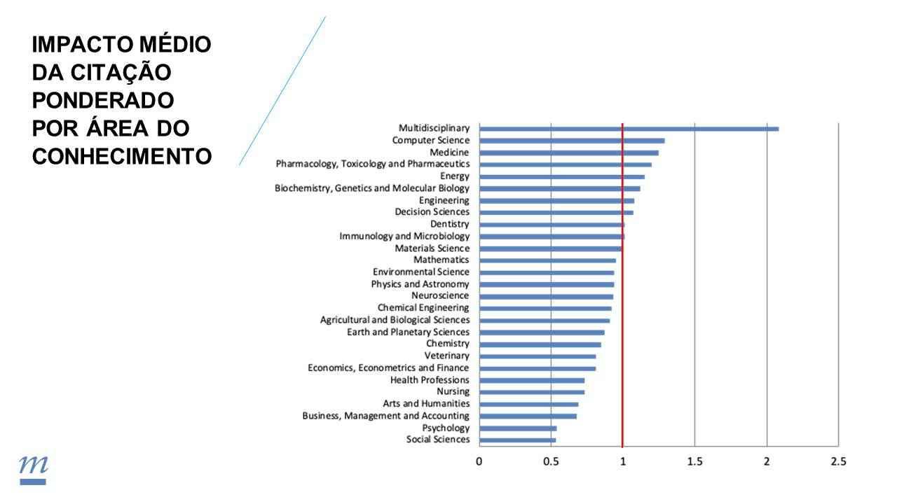 Impacto da produção científica da UFMG medido em citações