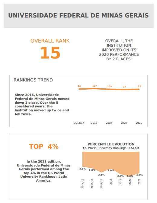 UFMG passou a integrar o percentil 4 das melhores instituições avaliadas