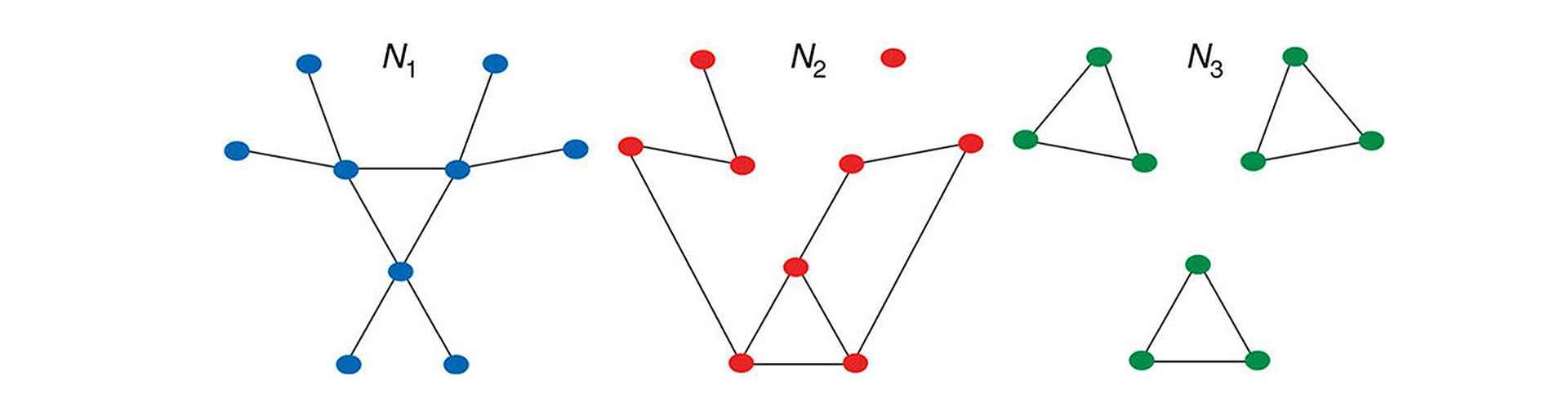 Representação de diferentes redes com o mesmo número de nós e arestas