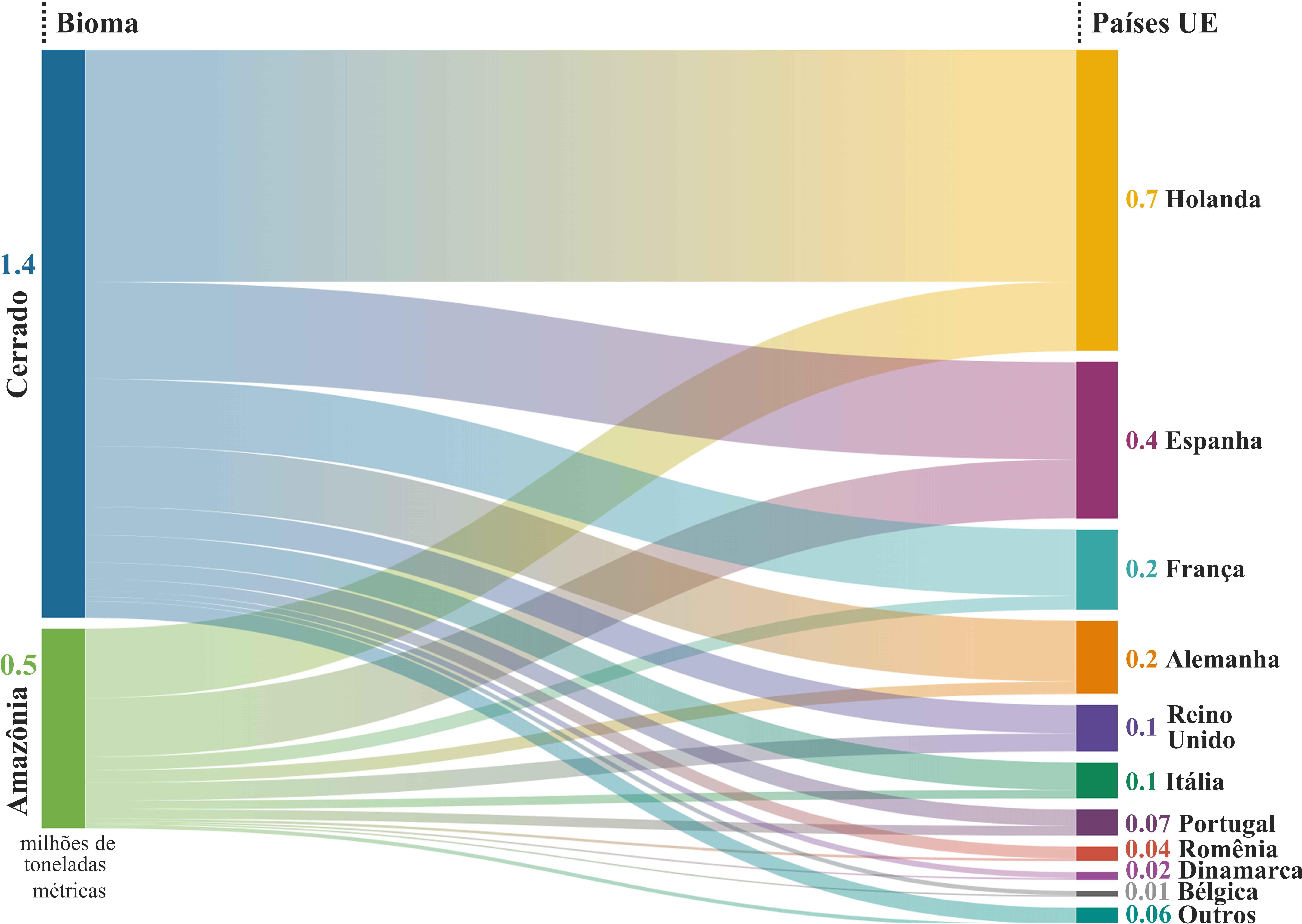 Pesquisadores mapearam trajetória das exportações