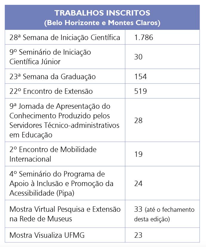 Trabalhos inscritos na 28ª Semana do Conhecimento