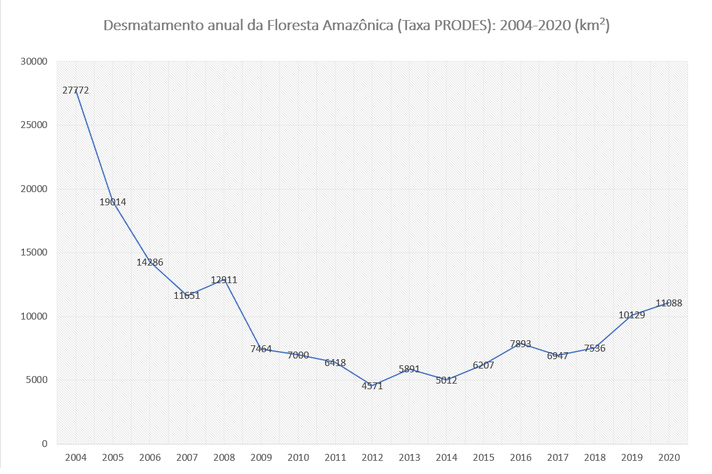 Dados do projeto Prodes fazem ver que desmatamento na Amazônia, que vinha caindo desde 2004, voltou a subir a partir de meados da década de 2010