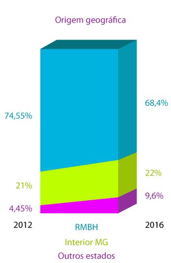 Mais de 20% dos calouros são de localidades fora da Região Metropolitana de Belo Horizonte