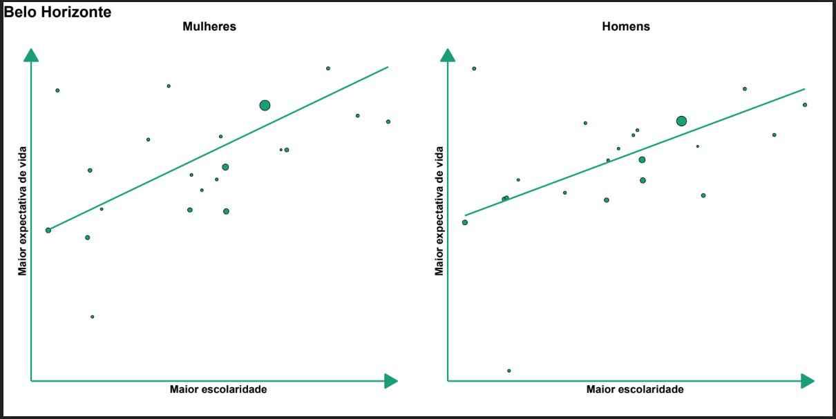Gráficos ilustram a relação entre expectativa de vida e escolaridade de mulheres e homens em Belo Horizonte