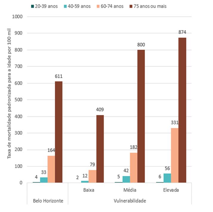 Gráfico relaciona mortalidade por covid-19 e situação de vulnerabilidade social