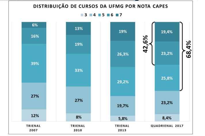 Gráficos mostram distribuição de cursos da UFMG por nota a partir da avaliação de 2007