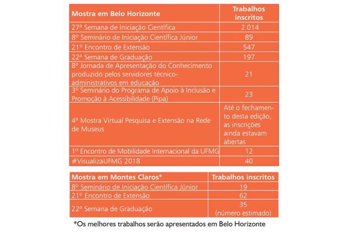 Mostra em Belo Horizonte - Trabalhos inscritos