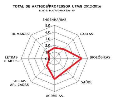 Produção de artigos por professor no período 2012-2016
