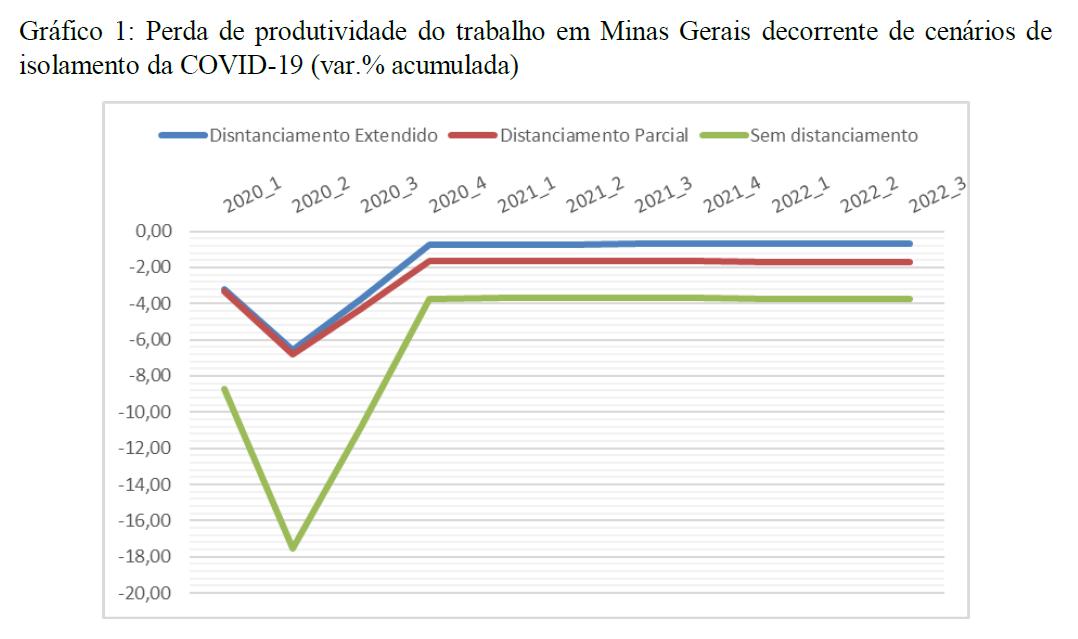 No gráfico, os pesquisadores apontam a perda de produtividade da mão de obra em Minas decorrente de cada um dos três cenários de isolamento.