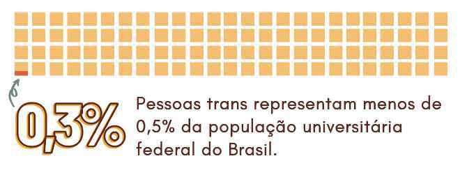 Gráfico indica representação de estudantes transexuais nas Ifes brasileiras
