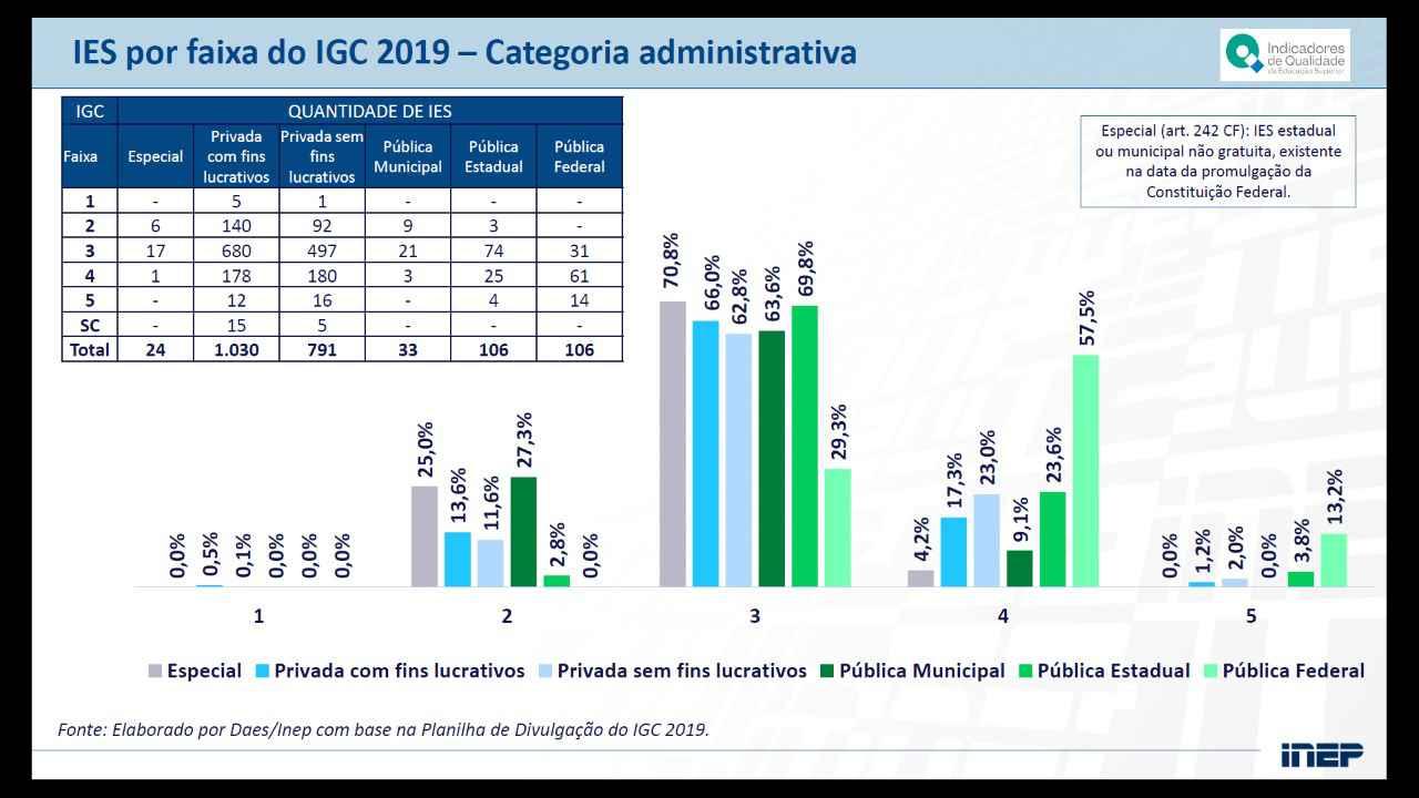 Gráfico mostra grande diferença entre o desempenho das Ifes e das universidades privadas