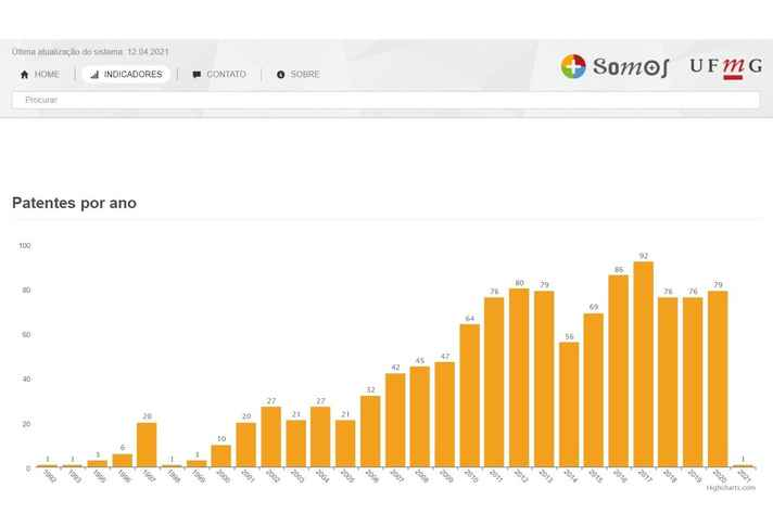 Universidade experimentou um grande crescimento no depositante de patentes no período 2010-2019 (http://somos.ufmg.br/indicadores)