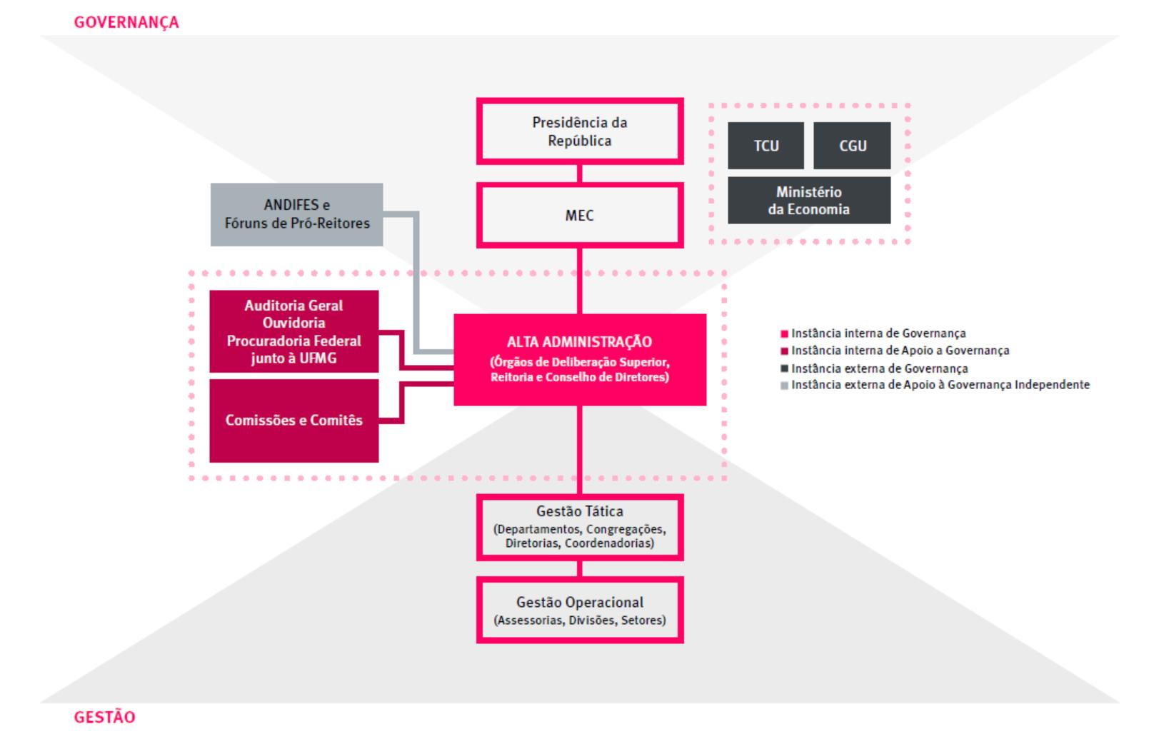 Estrutura de Governança da UFMG com órgãos internos e externos