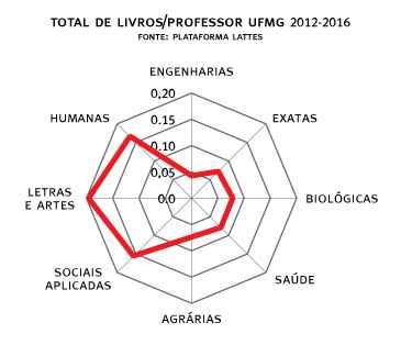 Produção de livros por professor no período 2012-2016