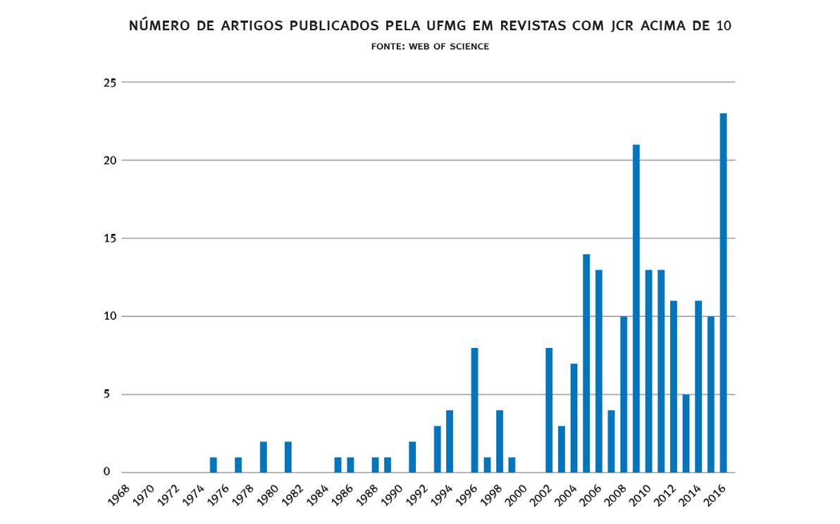 Gráfico mostra crescimento de publicações em revistas de alto parâmetro de impacto