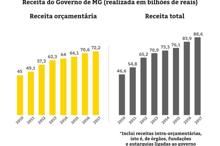 Gráfico mostra números do governo de Minas
