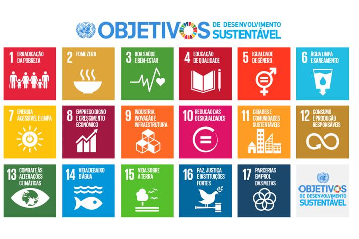 A agenda 2030 estabelece 17 objetivos para o desenvolvimento sustentável