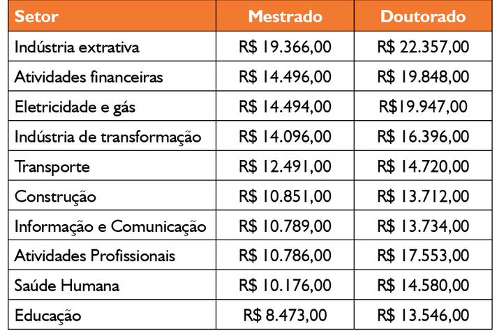 Salários médios de mestres e doutores em 2014