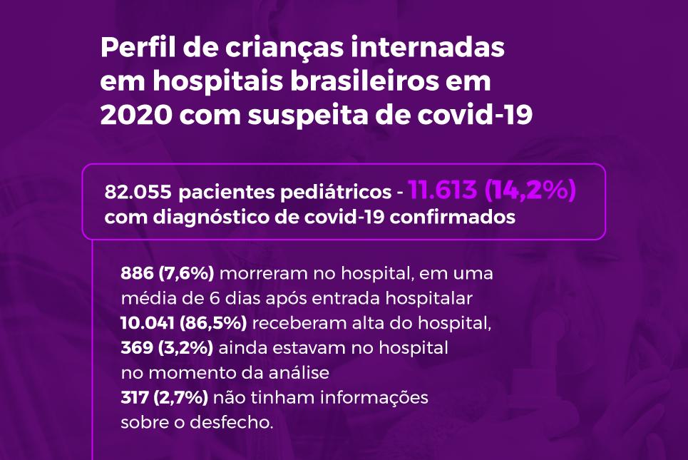 Das mais de 80 mil crianças registradas no sistema, 11,6 mil tiveram diagnóstico confirmado para a covid-19
