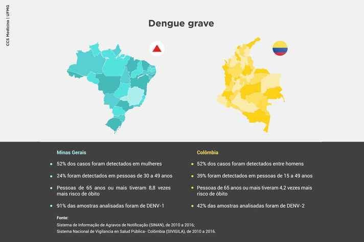 lnfográfico mostra especifidades da incidência de dengue em Minas e na Colômbia.