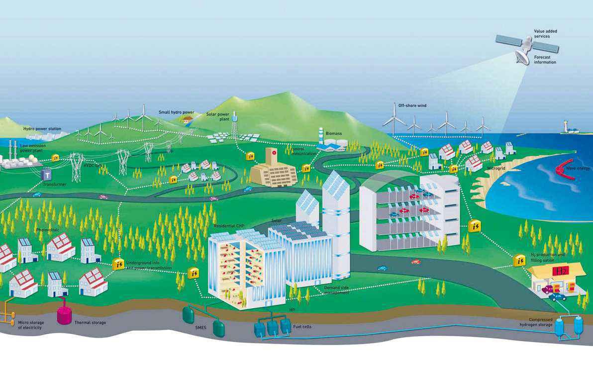 Esquema ilustra a visão da Comissão Europeia de um modelo de rede que, no futuro, vai integrar áreas residenciais, veículos elétricos e formas de energia renovável