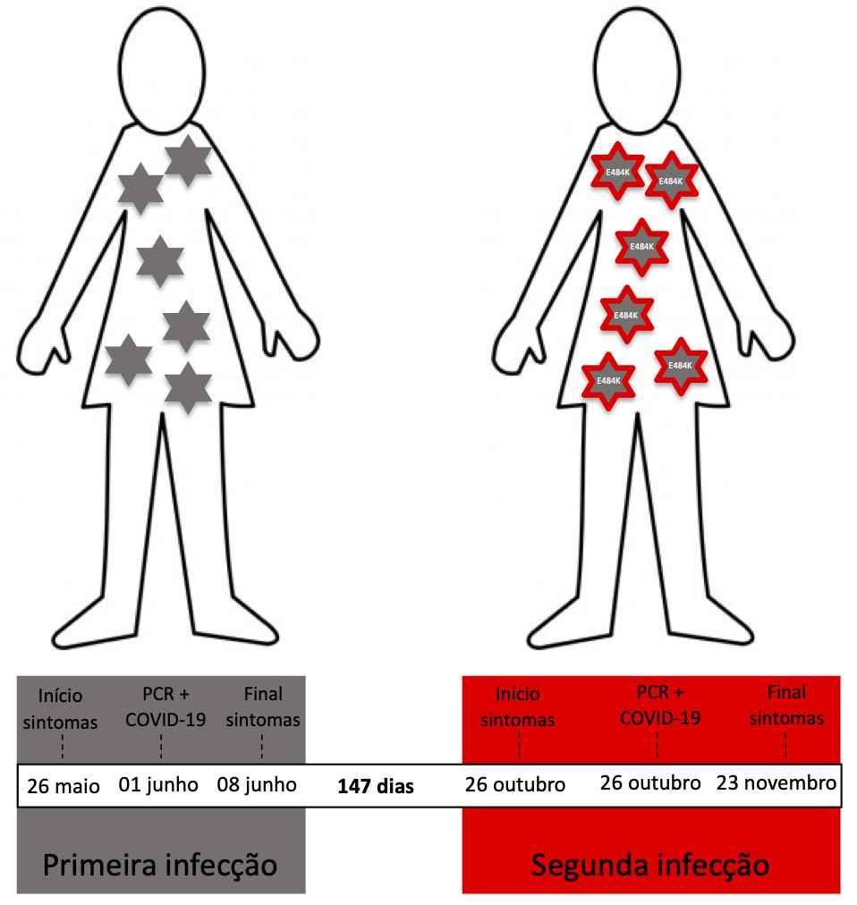 Ilustração mostra evolução das duas infecções, separadas por um intervalo de 147 dias