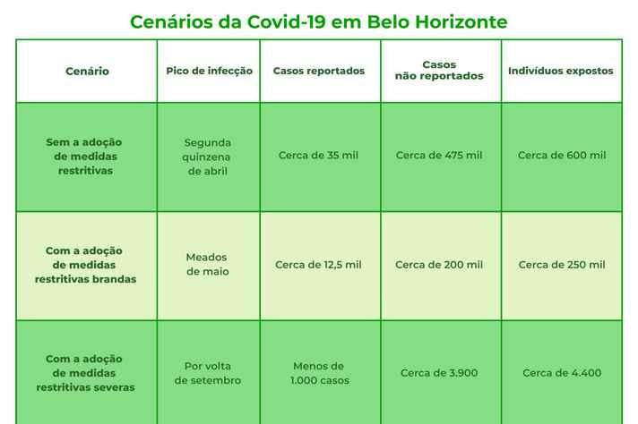 Números do primeiro relatório produzido pelo Grupo de Trabalho de Modelagem da Covid-19, grupo formado por 15 pesquisadores-docentes da Universidade Federal de Minas Gerais (UFMG) e um da Universidade Federal de Viçosa (UFV)