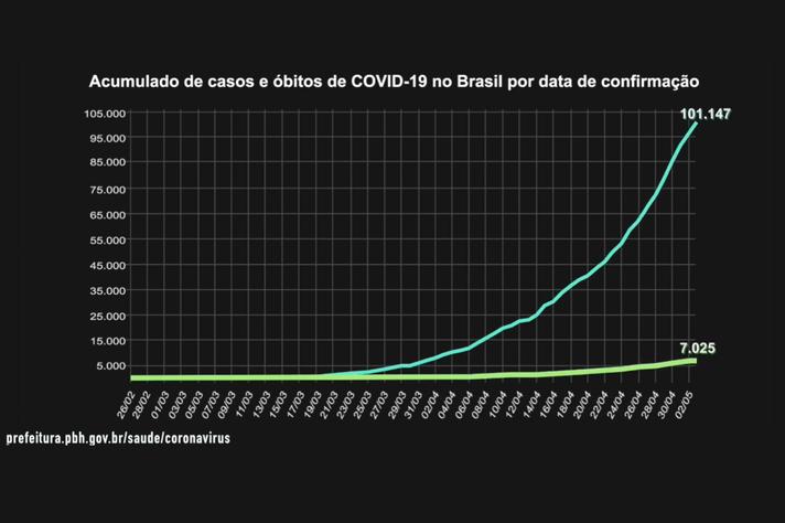 Curva de casos e mortos por Covid-19 por data de confirmação (26/2 a 02/5 de 2020)