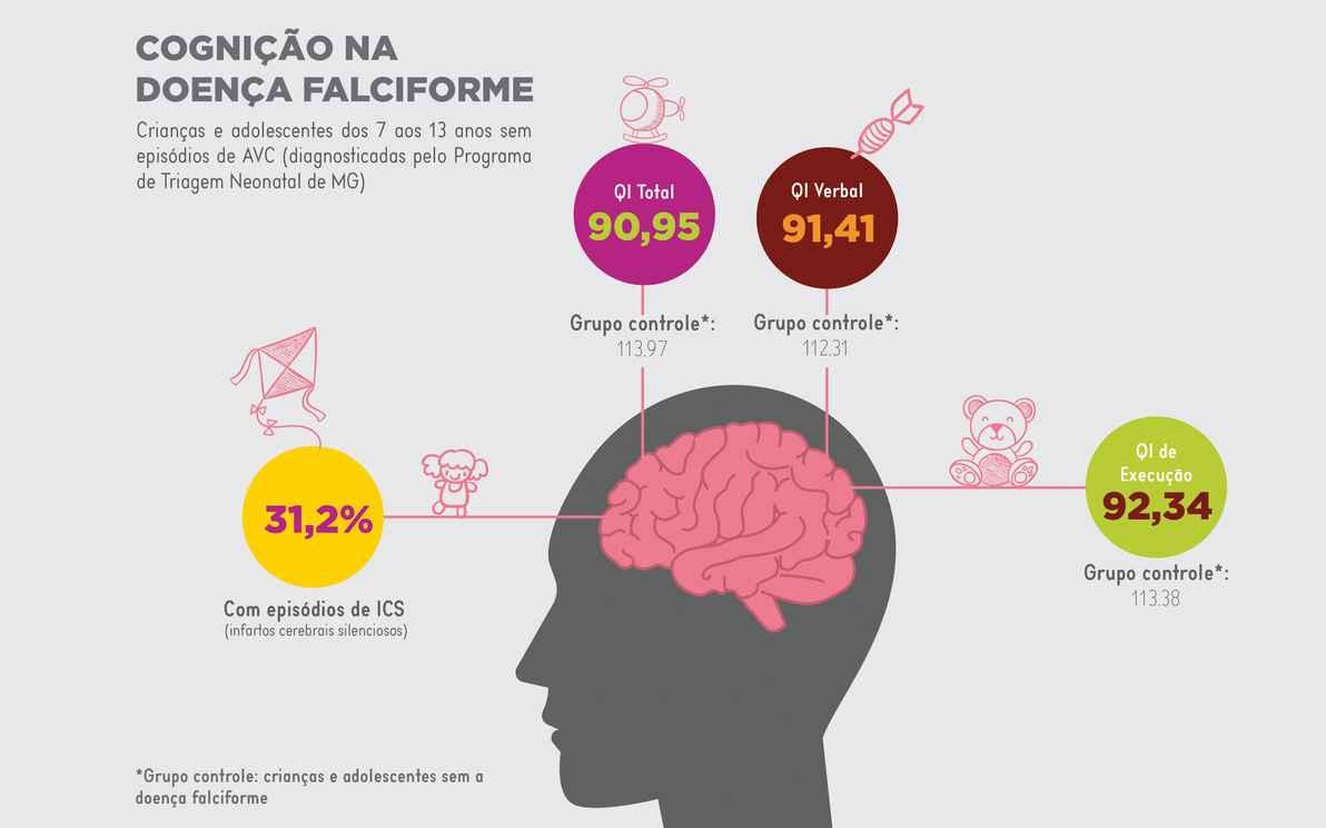 Infográfico anemia falciforme e cognição